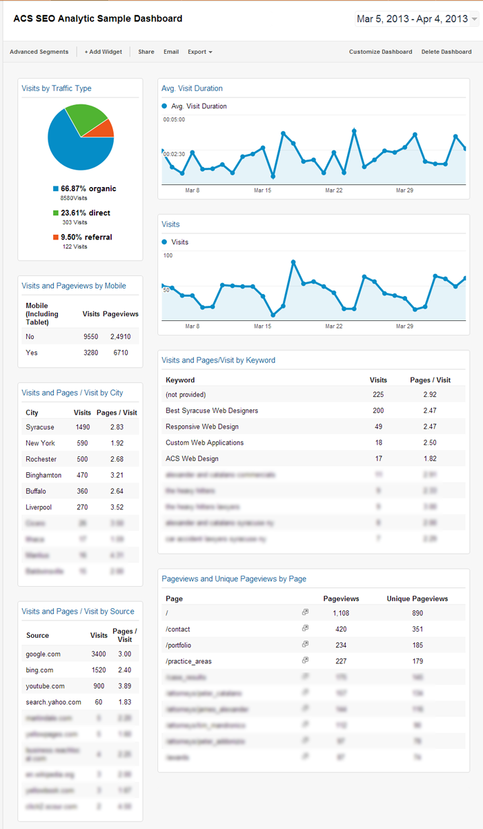 Sample SEO Syracuse Dashboard by ACS-Web