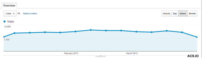 Website Traffic from Syracuse SEO's