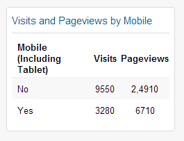 Mobile Traffic SEO Syracuse by ACS-Web