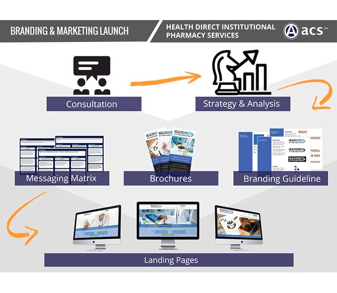 Medical Website Design Marketing Strategy Medical Landing Page Website Design