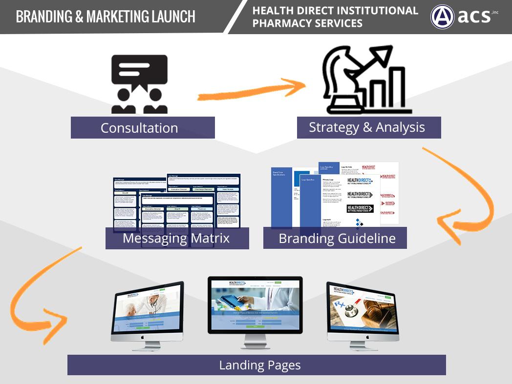 Medical Website Design Marketing Strategy Medical